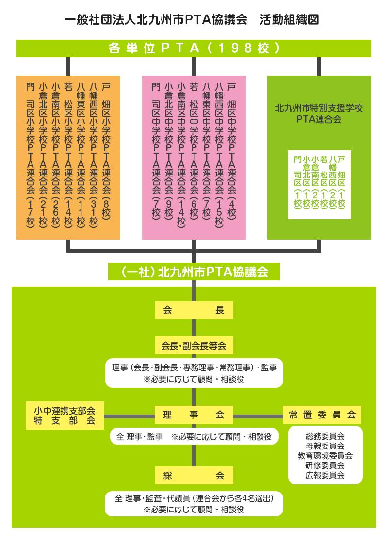 PTA協議会組織図